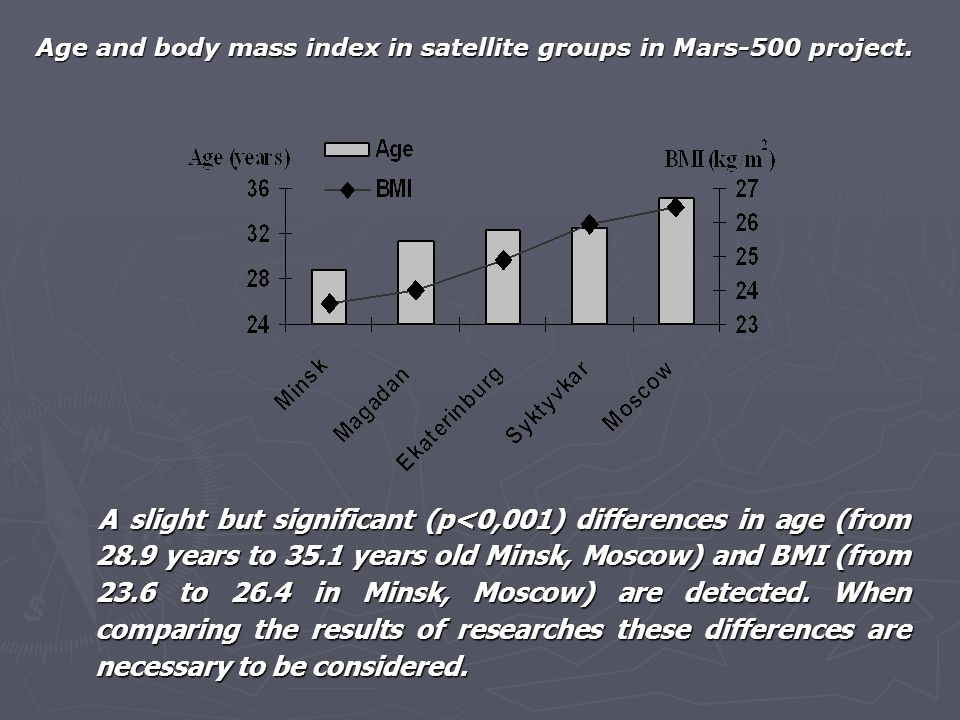 A slight but significant (p<0,001) differences in age (from 28.9 years to 35.1 years old Minsk, Moscow) and BMI (from 23.6 to 26.4 in Minsk, Moscow) a