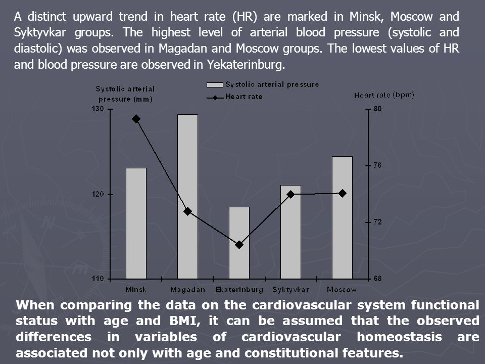 A distinct upward trend in heart rate (HR) are marked in Minsk, Moscow and Syktyvkar groups. The highest level of arterial blood pressure (systolic an
