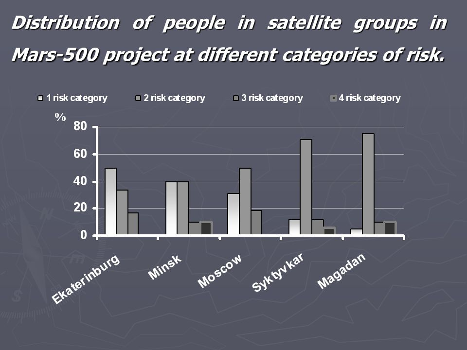 Distribution of people in satellite groups in Mars-500 project at different categories of risk.