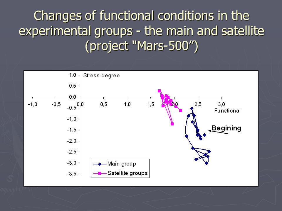 Changes of functional conditions in the experimental groups - the main and satellite (project