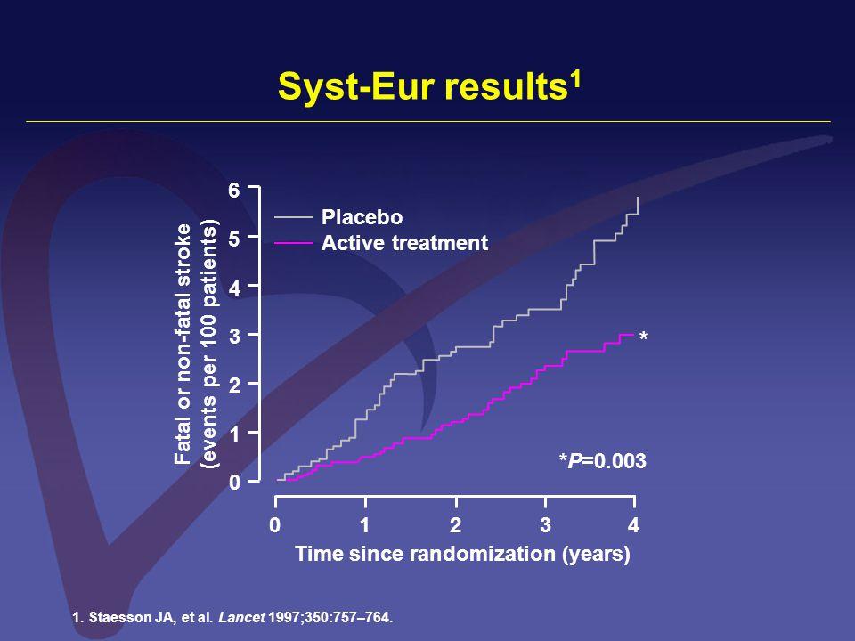 Syst-Eur results 1 1. Staesson JA, et al. Lancet 1997;350:757–764.