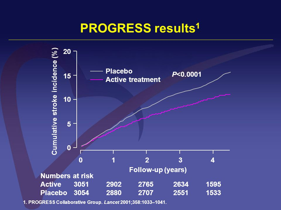 PROGRESS results 1 Numbers at risk Active30512902276526341595 Placebo30542880270725511533 Placebo Active treatment P<0.0001 Follow-up (years) Cumulati