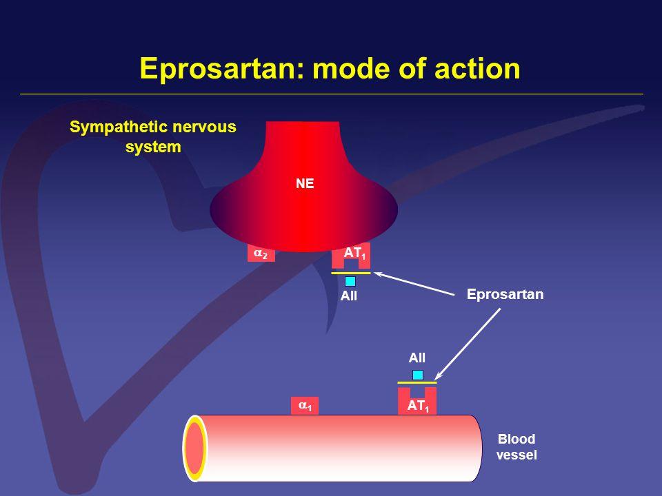 11 11 22 Blood vessel NE Eprosartan: mode of action AT 1 Eprosartan AII Sympathetic nervous system