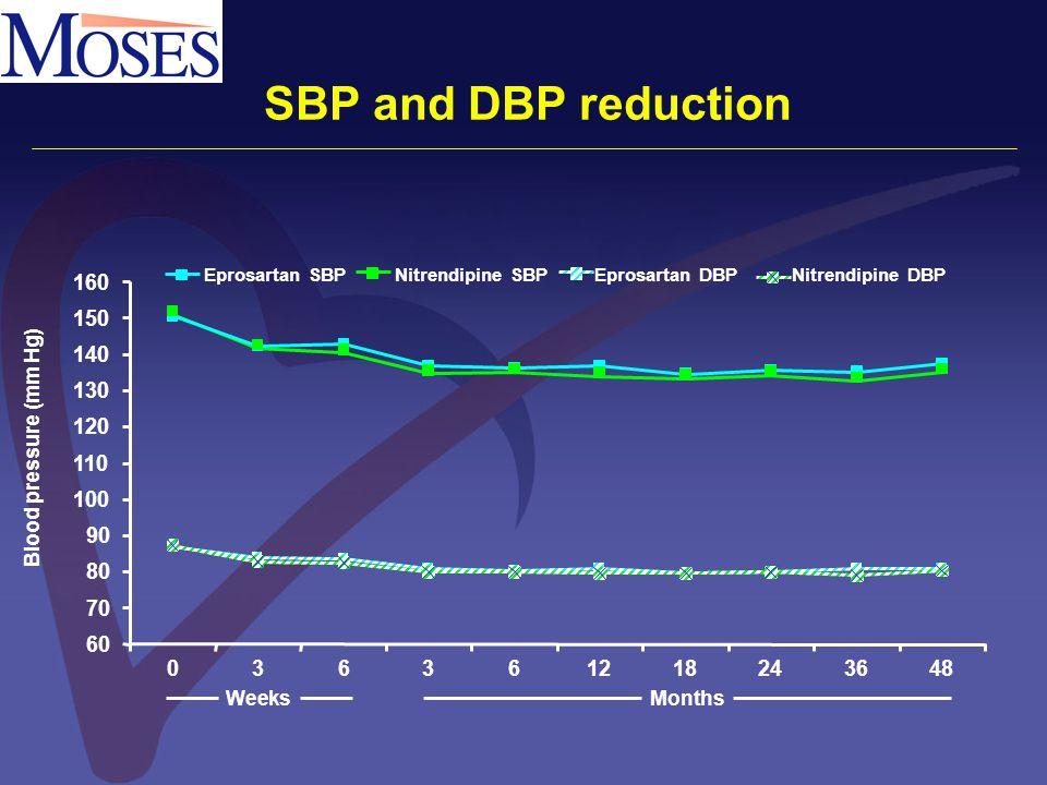 60 70 80 90 100 110 120 130 140 150 160 036361218243648 Eprosartan SBPNitrendipine SBPEprosartan DBPNitrendipine DBP MonthsWeeks Blood pressure (mm Hg) SBP and DBP reduction