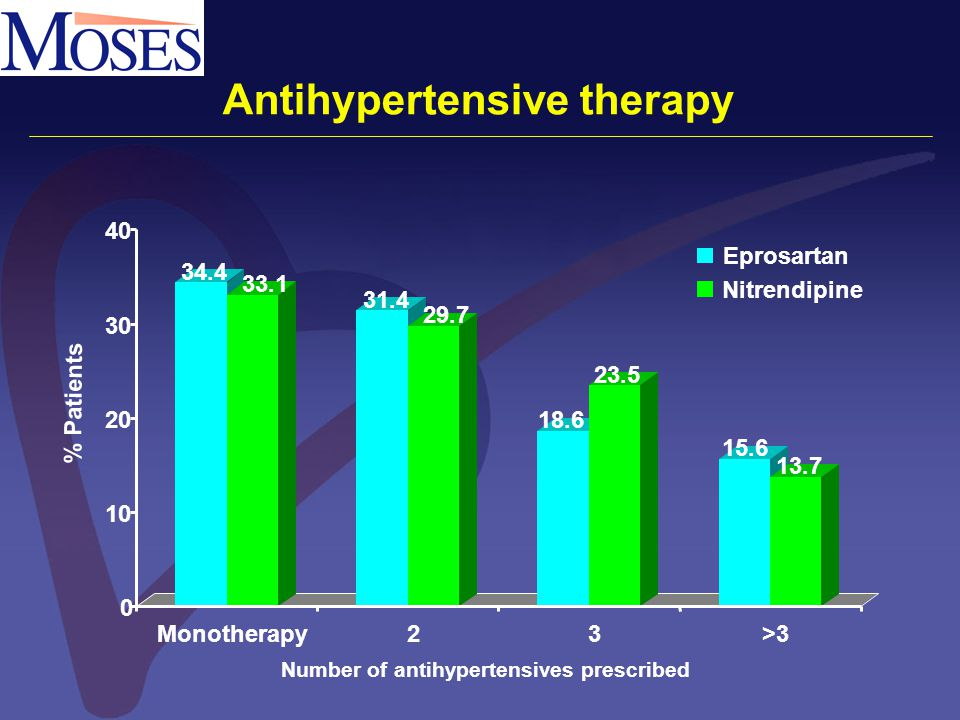 Antihypertensive therapy 34.4 33.1 31.4 29.7 18.6 23.5 15.6 13.7 0 10 20 30 40 Monotherapy23>3 Eprosartan Nitrendipine Number of antihypertensives pre