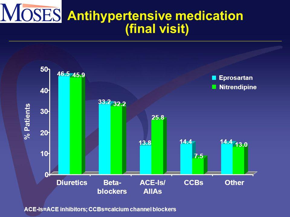 46.5 45.9 33.2 32.2 13.8 25.8 14.4 7.5 14.4 13.0 0 10 20 30 40 50 DiureticsBeta- blockers ACE-Is/ AIIAs CCBsOther Eprosartan Nitrendipine Antihypertensive medication (final visit) % Patients ACE-Is=ACE inhibitors; CCBs=calcium channel blockers
