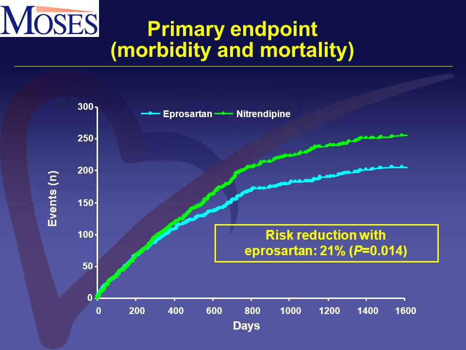 Primary endpoint (morbidity and mortality) Events (n) Days 0 50 100 150 200 250 300 02004006008001000120014001600 EprosartanNitrendipine Risk reductio
