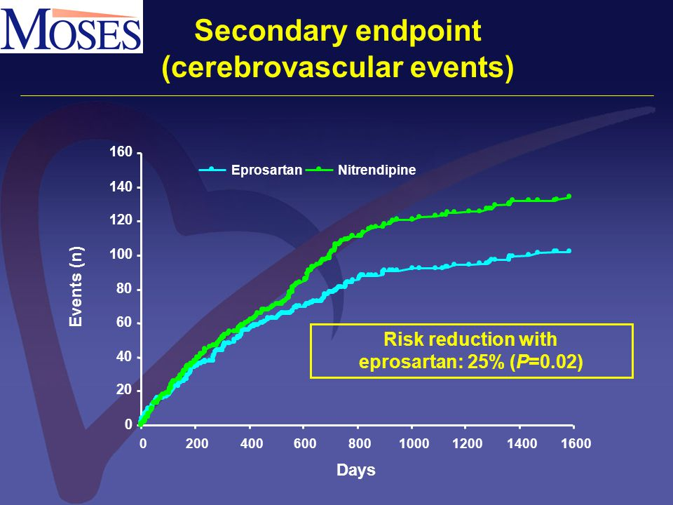 0 20 40 60 80 100 120 140 160 02004006008001000120014001600 EprosartanNitrendipine Secondary endpoint (cerebrovascular events) Days Events (n) Risk re