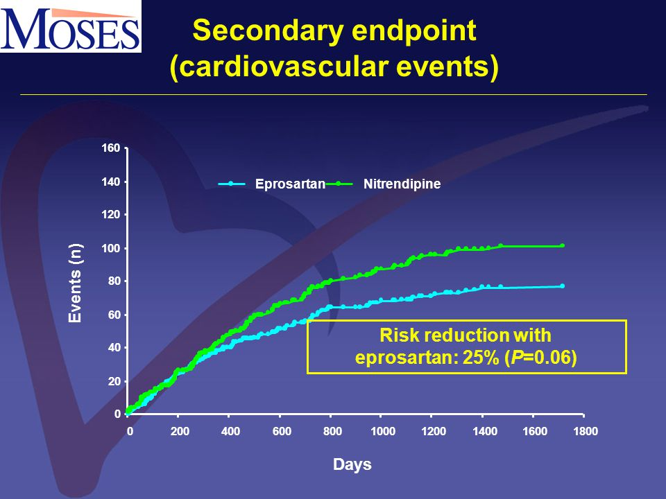 0 20 40 60 80 100 120 140 160 020040060080010001200140016001800 EprosartanNitrendipine Days Events (n) Secondary endpoint (cardiovascular events) Risk