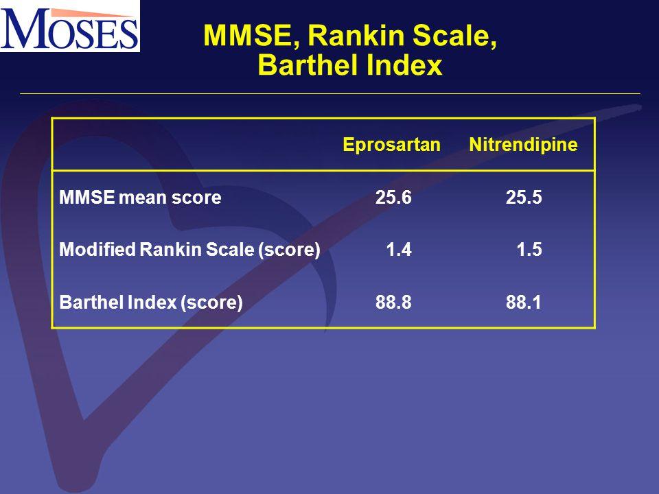 MMSE, Rankin Scale, Barthel Index EprosartanNitrendipine MMSE mean score25.625.5 Modified Rankin Scale (score)1.41.5 Barthel Index (score)88.888.1