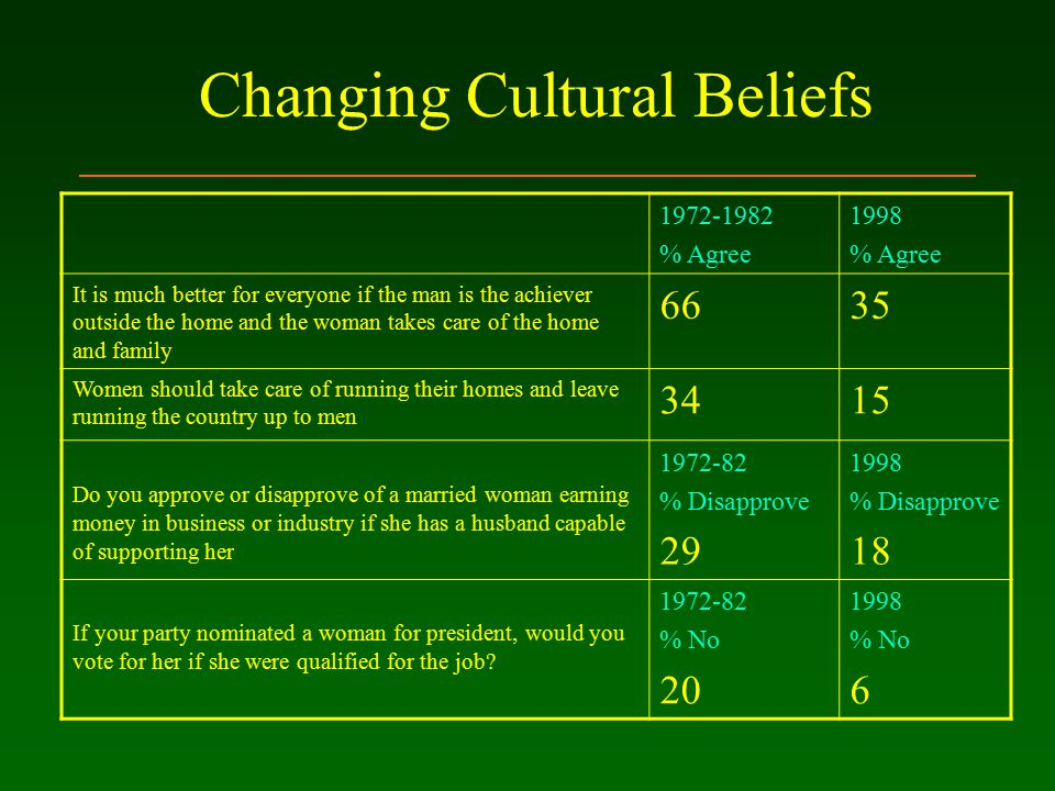 Changing Cultural Beliefs 1972-1982 % Agree 1998 % Agree It is much better for everyone if the man is the achiever outside the home and the woman takes care of the home and family 6635 Women should take care of running their homes and leave running the country up to men 3415 Do you approve or disapprove of a married woman earning money in business or industry if she has a husband capable of supporting her 1972-82 % Disapprove 29 1998 % Disapprove 18 If your party nominated a woman for president, would you vote for her if she were qualified for the job.