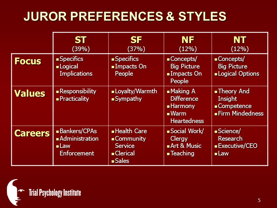 5 JUROR PREFERENCES & STYLES ST (39%) SF (37%) NF (12%) NT (12%) Focus Specifics Specifics Logical Implications Logical Implications Specifics Specifics Impacts On People Impacts On People Concepts/ Big Picture Concepts/ Big Picture Impacts On People Impacts On People Concepts/ Big Picture Concepts/ Big Picture Logical Options Logical Options Values Responsibility Responsibility Practicality Practicality Loyalty/Warmth Loyalty/Warmth Sympathy Sympathy Making A Difference Making A Difference Harmony Harmony Warm Heartedness Warm Heartedness Theory And Insight Theory And Insight Competence Competence Firm Mindedness Firm Mindedness Careers Bankers/CPAs Bankers/CPAs Administration Administration Law Enforcement Law Enforcement Health Care Health Care Community Service Community Service Clerical Clerical Sales Sales Social Work/ Clergy Social Work/ Clergy Art & Music Art & Music Teaching Teaching Science/ Research Science/ Research Executive/CEO Executive/CEO Law Law