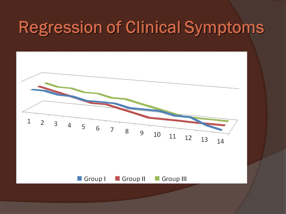 Regression of Clinical Symptoms