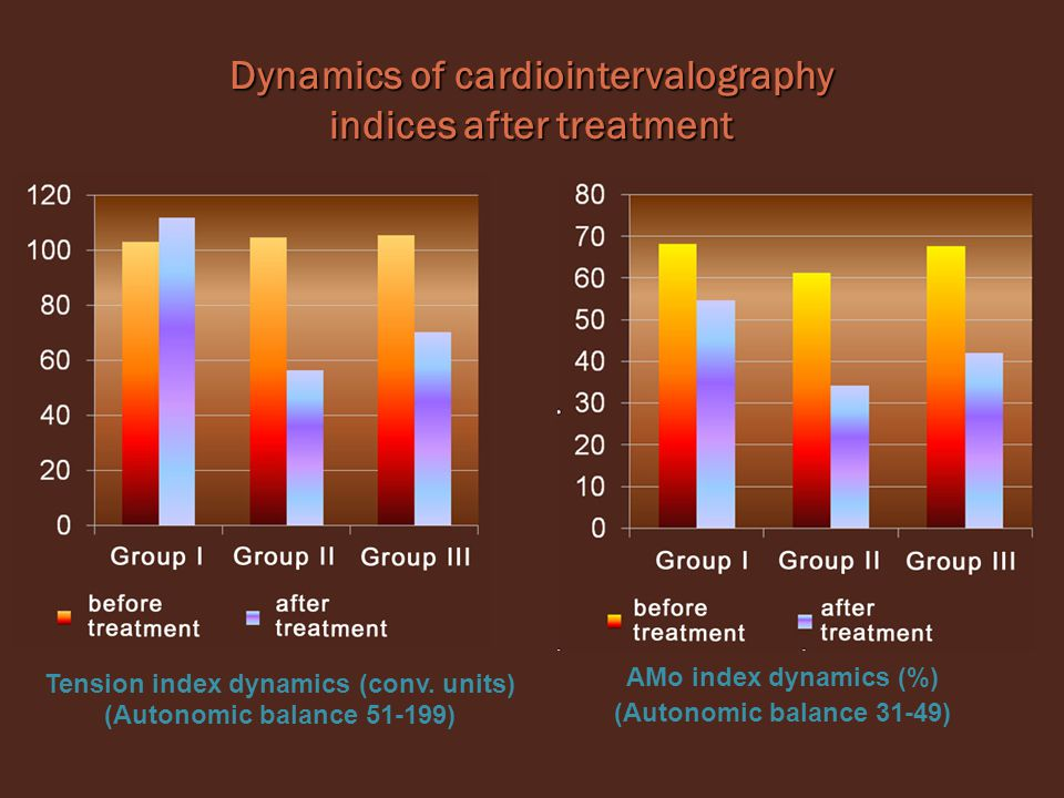 Dynamics of cardiointervalography indices after treatment Tension index dynamics (conv.