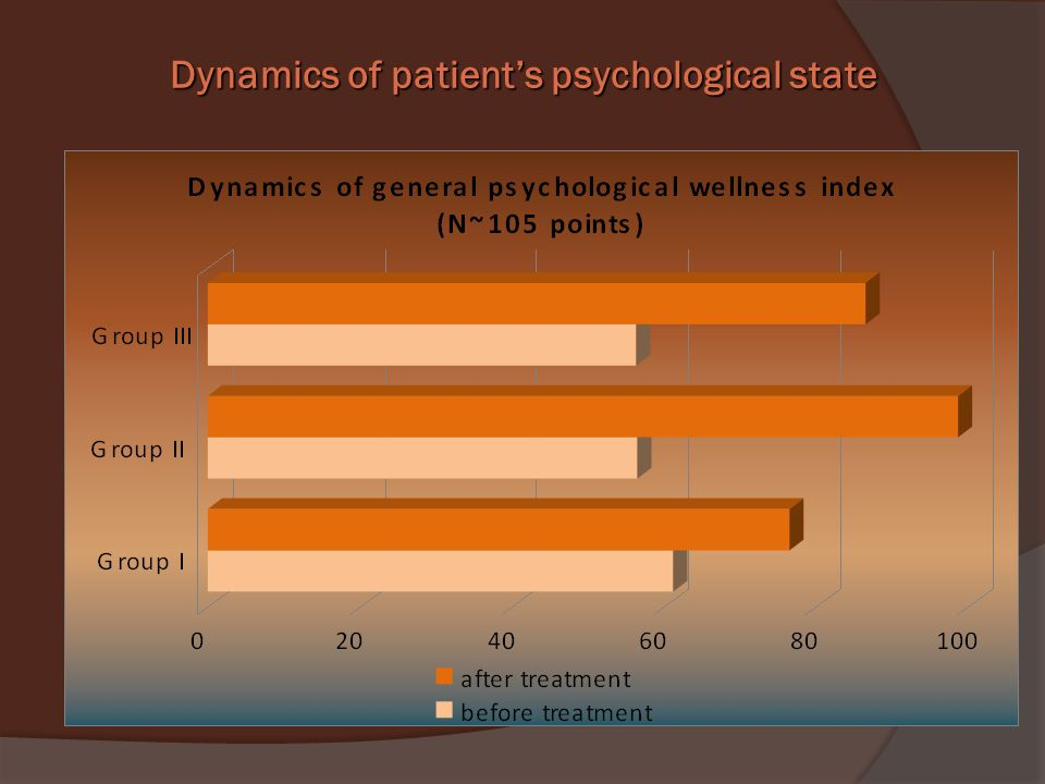 Dynamics of patient's psychological state