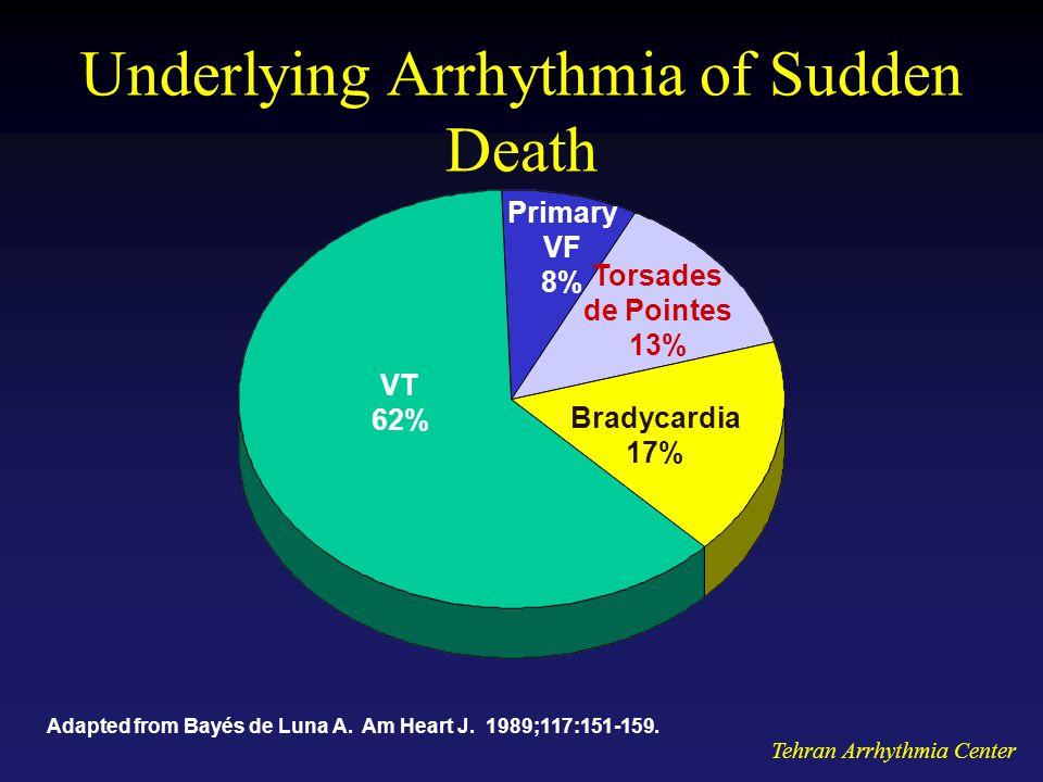 Tehran Arrhythmia Center Underlying Arrhythmia of Sudden Death VT 62% Bradycardia 17% Torsades de Pointes 13% Primary VF 8% Adapted from Bayés de Luna