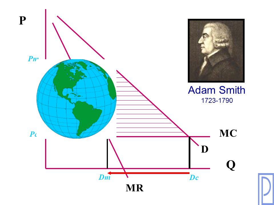 P Q MC MR D Pc Pm Dc Dm Adam Smith 1723-1790