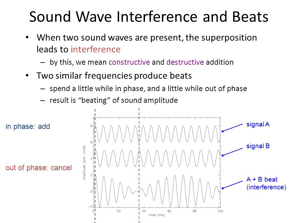 UCSD: Physics 8; 2006 Sound Wave Interference and Beats When two sound waves are present, the superposition leads to interference – by this, we mean constructive and destructive addition Two similar frequencies produce beats – spend a little while in phase, and a little while out of phase – result is beating of sound amplitude signal A signal B A + B beat (interference) in phase: add out of phase: cancel