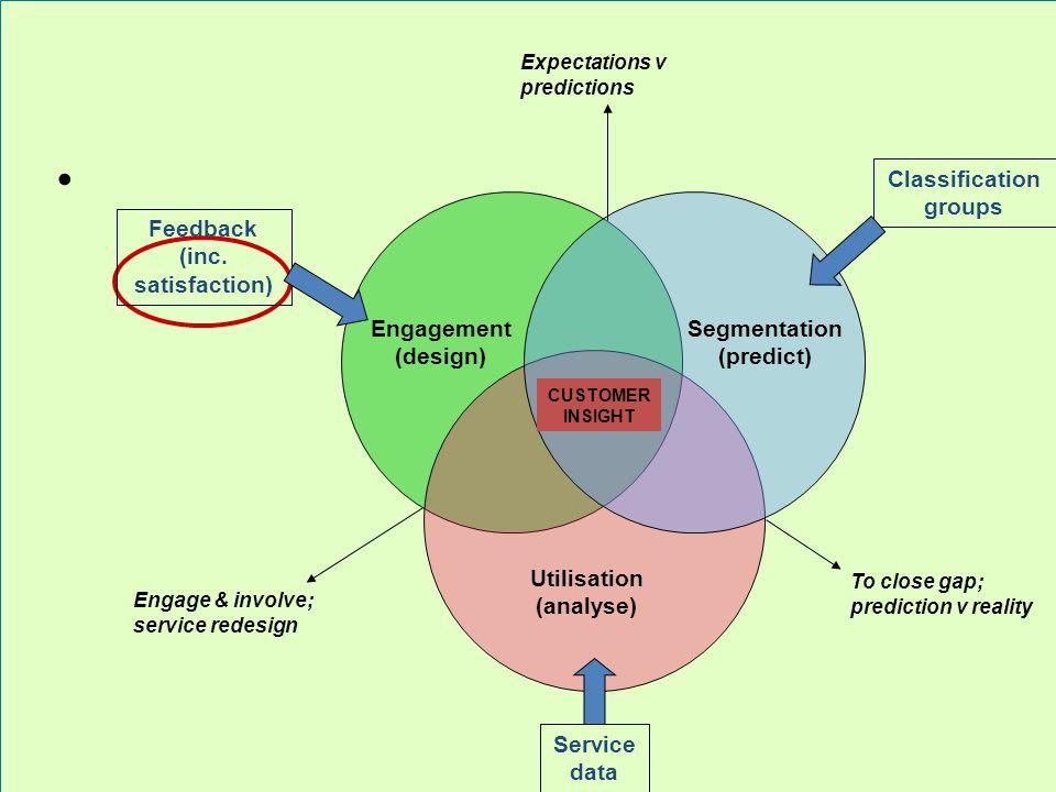 Feedback (inc. satisfaction) Engagement (design) Service data Utilisation (analyse) Classification groups Segmentation (predict) To close gap; predict