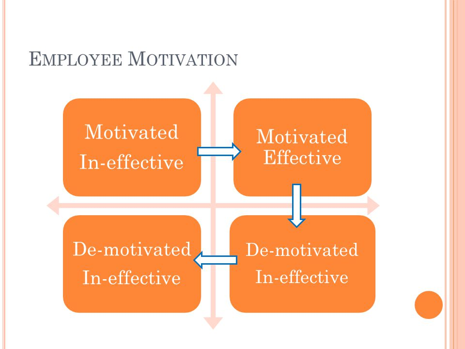 E MPLOYEE M OTIVATION Motivated In-effective Motivated Effective De-motivated In-effective De-motivated In-effective