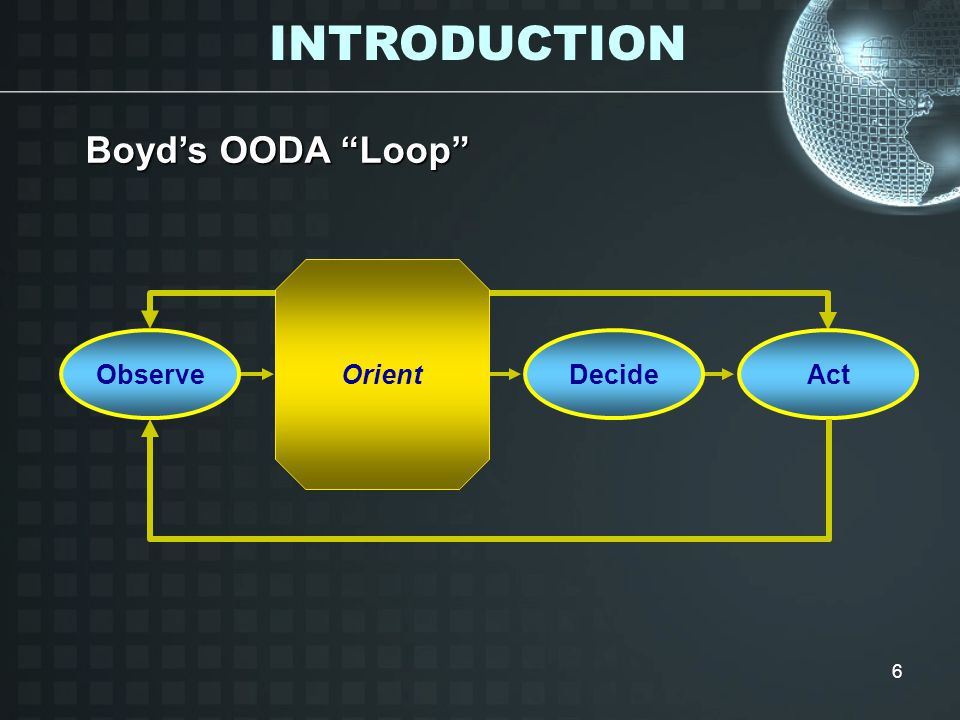 6 Boyd's OODA Loop Orient ObserveActDecide INTRODUCTION
