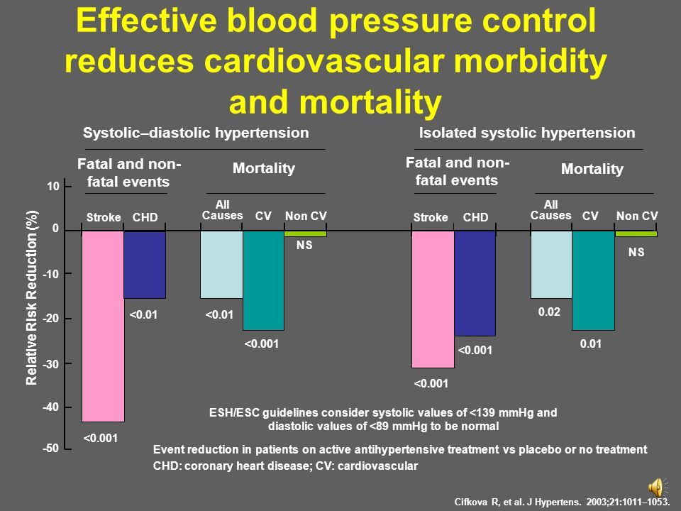 Fatal and non- fatal events Mortality Fatal and non- fatal events Mortality 10 -40 -30 -20 -10 0 -50 Isolated systolic hypertension StrokeCHD All Caus