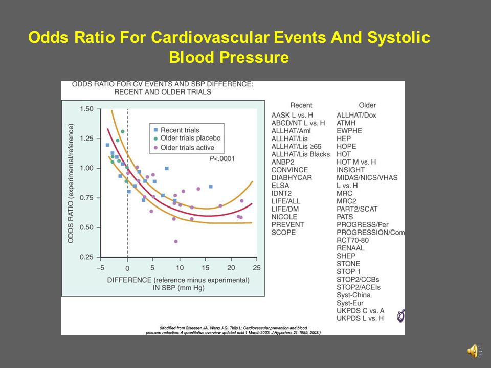 Odds Ratio For Cardiovascular Events And Systolic Blood Pressure