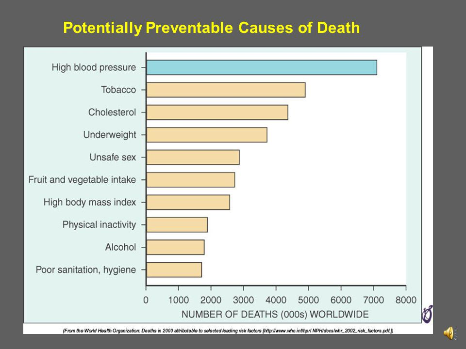 Potentially Preventable Causes of Death