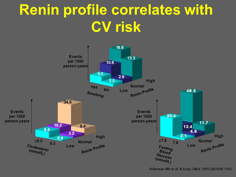Renin profile correlates with CV risk Alderman MH et al. N Engl J Med. 1991;324:1098-1104. Smoking Events per 1000 person-years Low Normal High No Yes