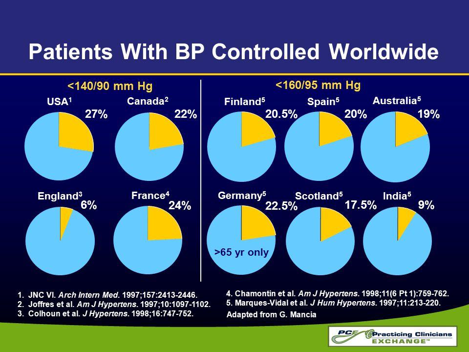4. Chamontin et al. Am J Hypertens. 1998;11(6 Pt 1):759-762. 5. Marques-Vidal et al. J Hum Hypertens. 1997;11:213-220. Patients With BP Controlled Wor