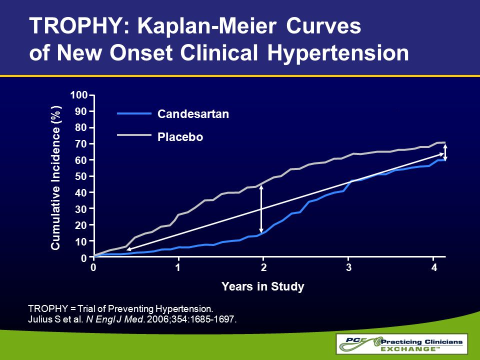 TROPHY: Kaplan-Meier Curves of New Onset Clinical Hypertension Years in Study 01234 0 10 20 30 40 50 60 70 80 90 100 Cumulative Incidence (%) Candesartan Placebo TROPHY = Trial of Preventing Hypertension.