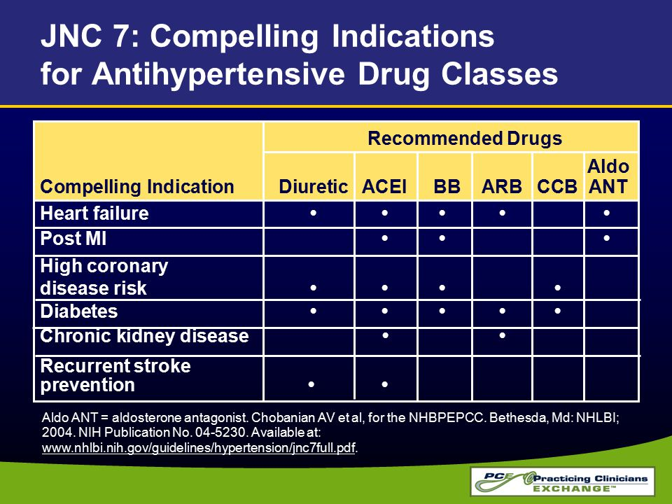 JNC 7: Compelling Indications for Antihypertensive Drug Classes Recommended Drugs Aldo Compelling IndicationDiureticACEI BBARBCCB ANT Heart failure Post MI High coronary disease risk Diabetes Chronic kidney disease Recurrent stroke prevention Aldo ANT = aldosterone antagonist.