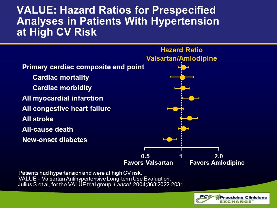 VALUE: Hazard Ratios for Prespecified Analyses in Patients With Hypertension at High CV Risk Favors ValsartanFavors Amlodipine Hazard Ratio Valsartan/Amlodipine Primary cardiac composite end point Cardiac mortality Cardiac morbidity All myocardial infarction All congestive heart failure All stroke All-cause death New-onset diabetes 0.512.0 Patients had hypertension and were at high CV risk.