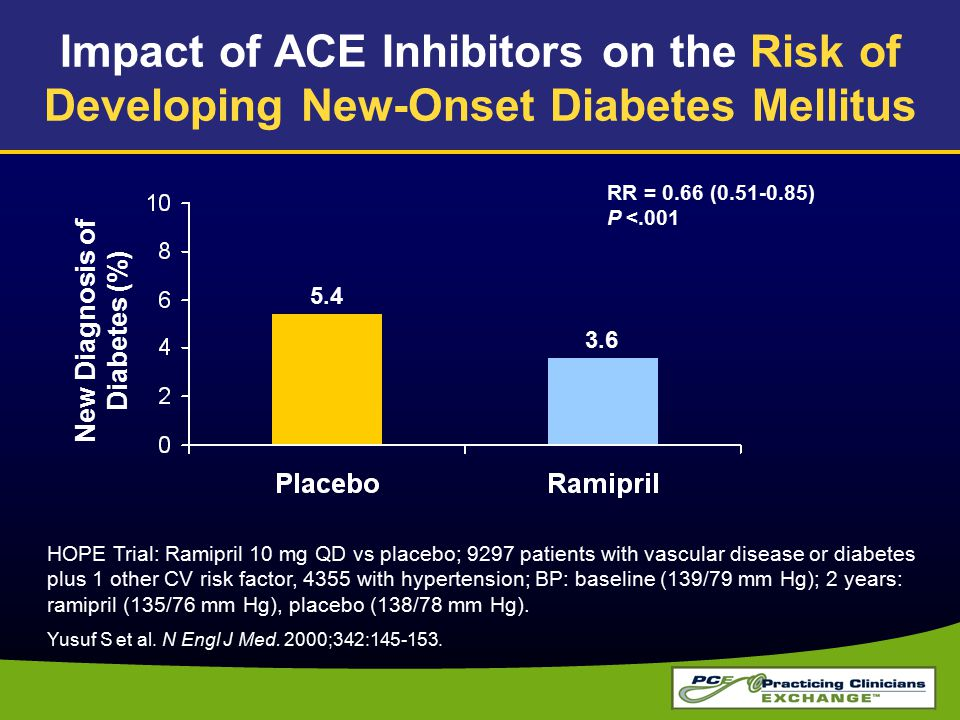 Impact of ACE Inhibitors on the Risk of Developing New-Onset Diabetes Mellitus RR = 0.66 (0.51-0.85) P <.001 HOPE Trial: Ramipril 10 mg QD vs placebo; 9297 patients with vascular disease or diabetes plus 1 other CV risk factor, 4355 with hypertension; BP: baseline (139/79 mm Hg); 2 years: ramipril (135/76 mm Hg), placebo (138/78 mm Hg).