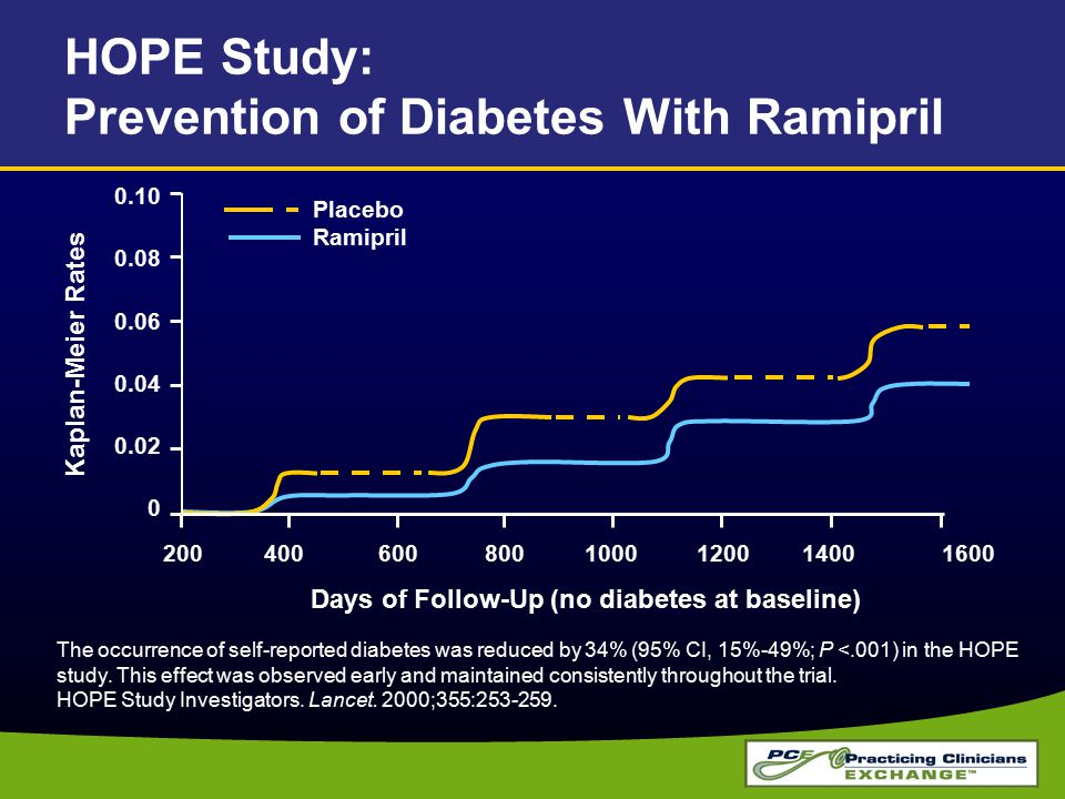 HOPE Study: Prevention of Diabetes With Ramipril The occurrence of self-reported diabetes was reduced by 34% (95% CI, 15%-49%; P <.001) in the HOPE study.