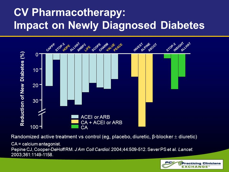 CV Pharmacotherapy: Impact on Newly Diagnosed Diabetes CA = calcium antagonist.