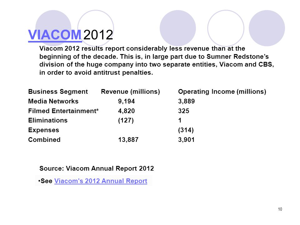 10 VIACOM VIACOM 2012 Viacom 2012 results report considerably less revenue than at the beginning of the decade. This is, in large part due to Sumner R