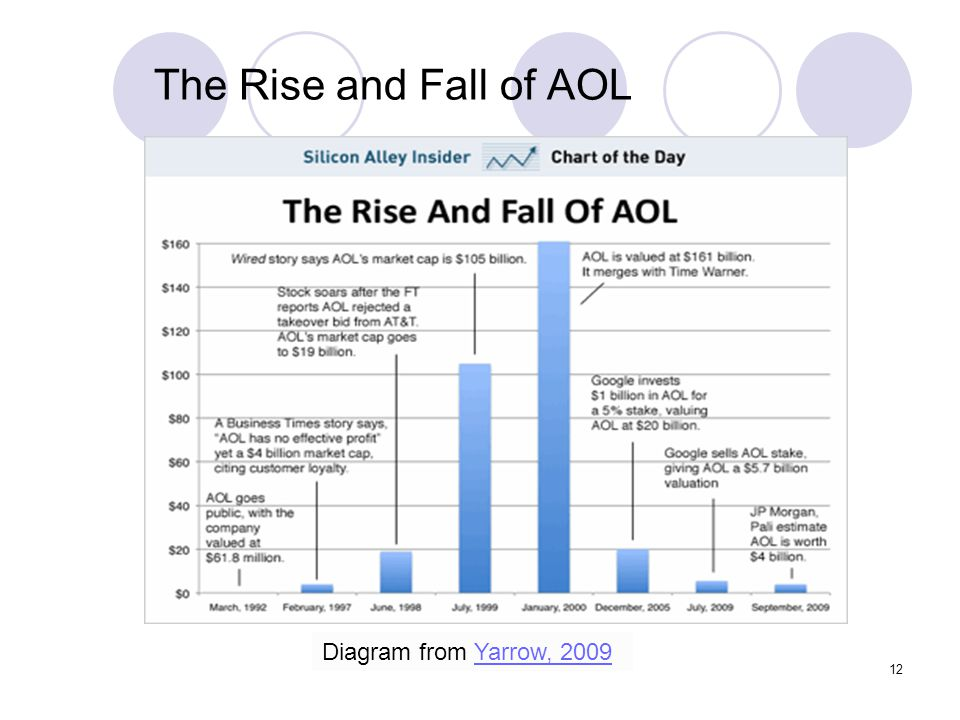 12 The Rise and Fall of AOL Diagram from Yarrow, 2009Yarrow, 2009