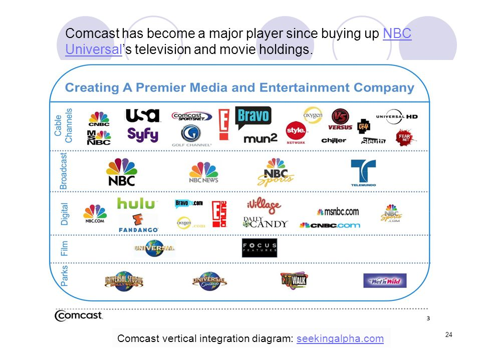 24 Comcast has become a major player since buying up NBC Universal's television and movie holdings.NBC Universal Comcast vertical integration diagram: