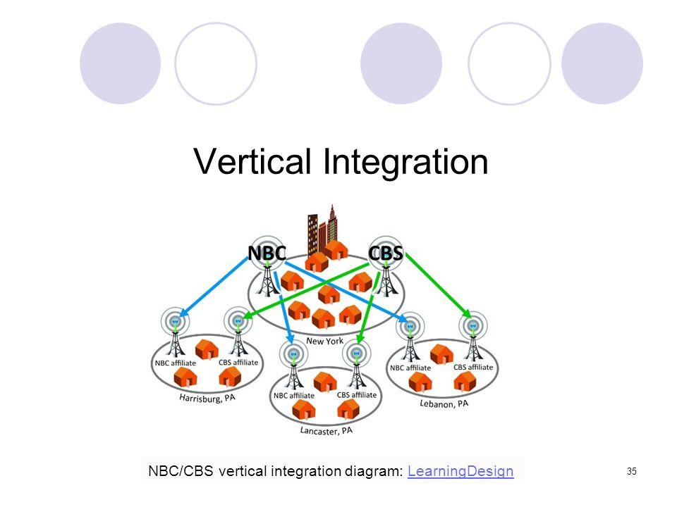 35 Vertical Integration NBC/CBS vertical integration diagram: LearningDesignLearningDesign