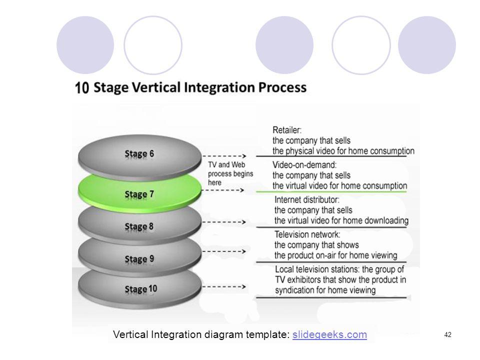 42 Vertical Integration diagram template: slidegeeks.comslidegeeks.com