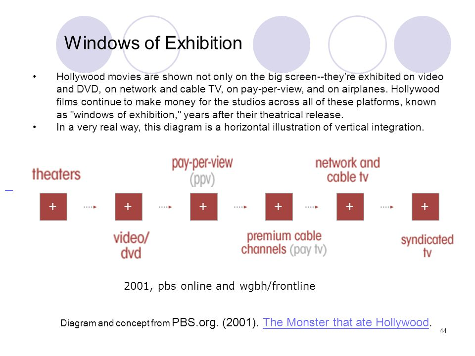 44 Hollywood movies are shown not only on the big screen--they're exhibited on video and DVD, on network and cable TV, on pay-per-view, and on airplan