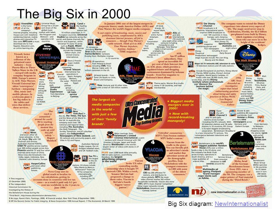 57 The Big Six in 2000 Big Six diagram: NewInternationalistNewInternationalist