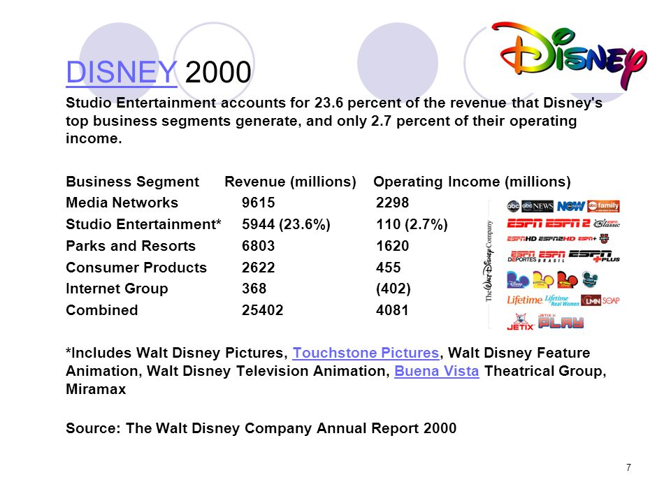7 DISNEYDISNEY 2000 Studio Entertainment accounts for 23.6 percent of the revenue that Disney's top business segments generate, and only 2.7 percent o