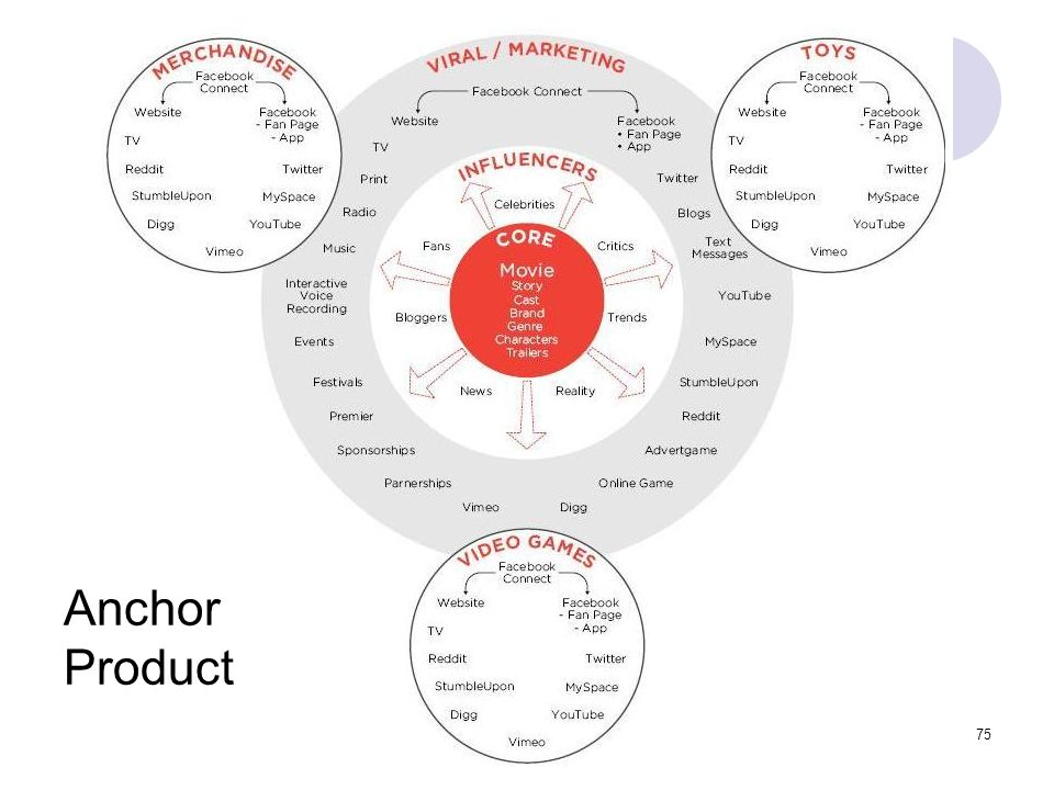 75 Anchor Product