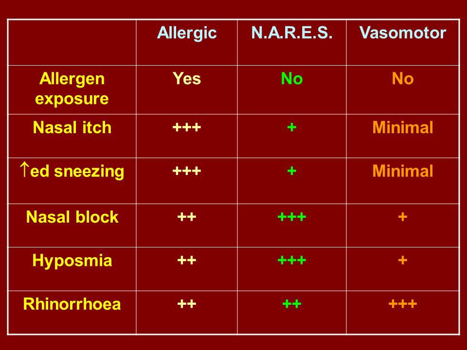 AllergicN.A.R.E.S.Vasomotor Allergen exposure YesNo Nasal itch++++Minimal  ed sneezing ++++Minimal Nasal block++++++ Hyposmia++++++ Rhinorrhoea++ +++