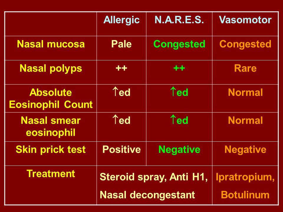 AllergicN.A.R.E.S.Vasomotor Nasal mucosaPaleCongested Nasal polyps++ Rare Absolute Eosinophil Count  ed Normal Nasal smear eosinophil  ed Normal Ski
