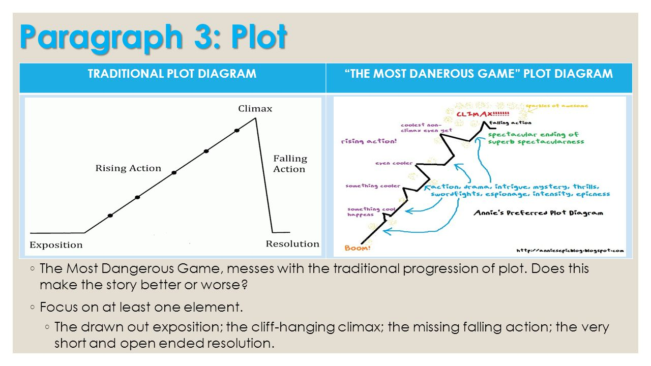 Paragraph 3: Plot ◦ The Most Dangerous Game, messes with the traditional progression of plot. Does this make the story better or worse? ◦ Focus on at