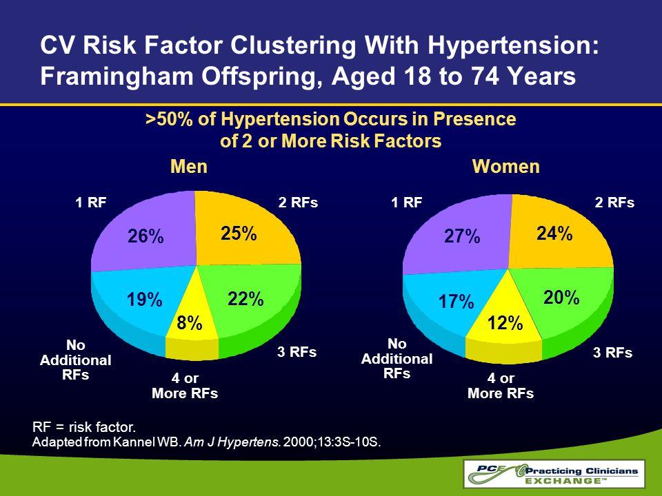 26% 25% 8% RF = risk factor. Adapted from Kannel WB. Am J Hypertens. 2000;13:3S-10S. MenWomen 2 RFs 3 RFs 1 RF No Additional RFs 4 or More RFs 27% 24%