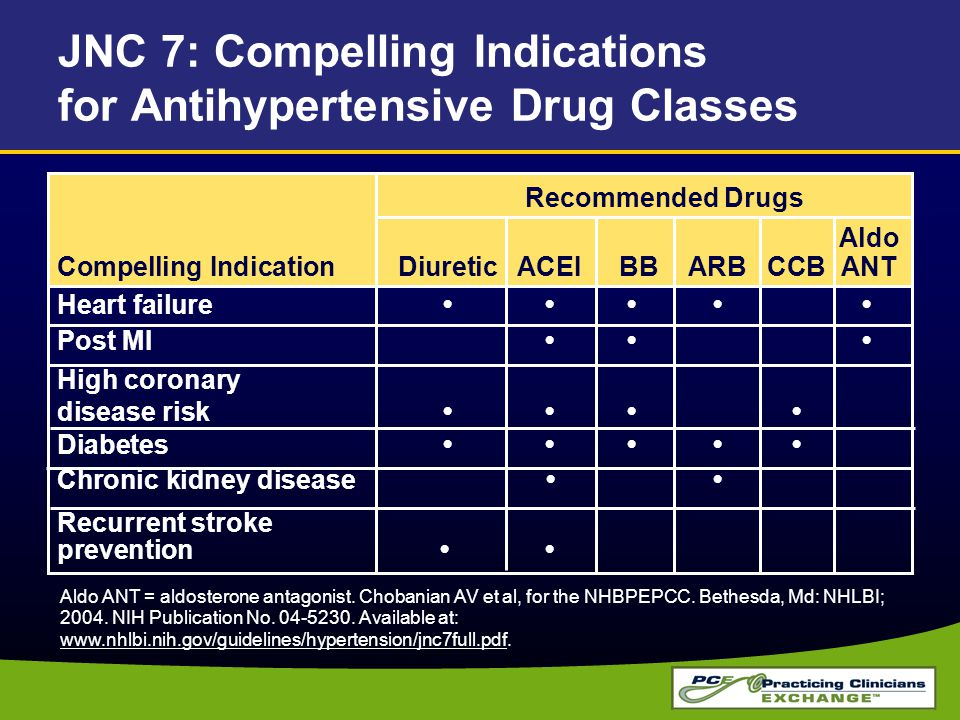 JNC 7: Compelling Indications for Antihypertensive Drug Classes Recommended Drugs Aldo Compelling IndicationDiureticACEI BBARBCCB ANT Heart failure Po